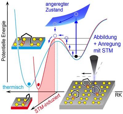 Schematische Darstellung der chemischen Reaktionen