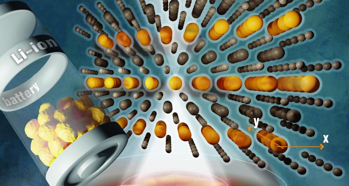 Tritt ein STEM-Elektronenstrahl (weiß) durch die Anordnung der Atome in Lithium-Nickel-Oxid (Bildmitte), so entsteht ein Bild (unten), aus dem auf die Lage der Atome zurückgerechnet werden kann. Das untersuchte Material könnte auf der Kathodenseite von Batterien eingesetzt werden (links symbolisiert).