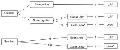 Kognitive Modellierung