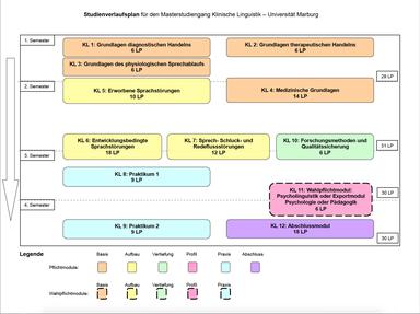 Der Studienverlaufsplan des MA Klinische Linguistik ist zu sehen.