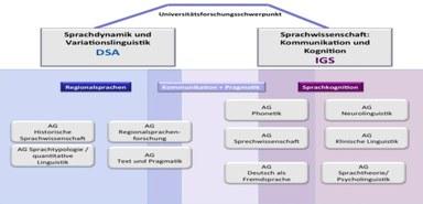 Struktur der Germanistischen Sprachwissenschaft, Erläuterung folgt nach der Grafik