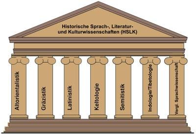 Antikes Säulenhaus führt zur Seite des Studiengangs B.A.-Historische Sprach-, Literatur- und Kulturwissenschaften