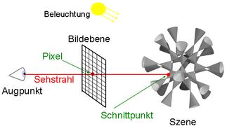Schematische Darstellung des Raytracing