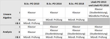Tabellarische Darstellung der Prüfungsabwicklung nach Studiengang und Prüfungsordnung (PO): Bachelor gemäß PO 2010: Lineare Algebra (LinAlg) - Klausur in LinAlg I, Klausur in LinAlg II, Mündl. Prüfung über LinAlg I und II Bachelor gemäß PO 2010: Analysis (Ana) - Klausur in Ana I, Klausur in Ana II, Mündl. Prüfung über Ana I und II Bachelor gemäß PO 2016 und PO 2018: Lineare Algebra (LinAlg) - Klausur in LinAlg I, Mündl. Prüfung in LinAlg II Bachelor gemäß PO 2010 und PO 2018: Analysis (Ana) - Klausur in Ana I, Klausur als Studienleistung in Ana II, Mündl. Prüfung über Ana I und II Lehramt gemäß PO 2013 und PO 2018: Lineare Algebra (LinAlg) - Klausur als Studienleistung in LinAlg I sowie Mündl. Prüfung in LinAlg I (keine LinAlg II zu absolvieren) Lehramt gemäß PO 2013 und PO 2018: Analysis (Ana) - Klausur in Ana I, Klausur als Studienleistung in Ana II, Mündl. Prüfung über Ana I und II