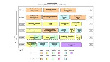Abbildung: Grafische Darstellung des Studienverlaufs des Bachelorstudiengangs Informatik für Beginn im Wintersemester und mit dem Nebenfach Mathematik. Folgende Module werden für die verschiedenen Semester empfohlen: 1. Semester: Objektorientierte Programmierung (9 LP), Technische Informatik (9 LP) und Grundlagen der linearen Algebra (9 LP) 2. Semester: Algorithmen und Datenstrukturen (9 LP), Deklarative Programmierung (9 LP), Programmierpraktikum (6 LP) und Grundlagen der Analysis (9 LP) 3. Semester: Theoretische Informatik (9 LP), Logik (9 LP), Softwaretechnik (6 LP) und Grundlagen der Statistik (6 LP) 4. Semester: Datenbanksysteme (9 LP), Systemsoftware und Rechnerkommunikation (9 LP), Software-Praktikum (6 LP), Ausgewählte Themen der Informatik (