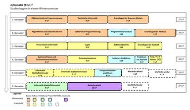 Abbildung: Grafische Darstellung des Studienverlaufs des Bachelorstudiengangs Informatik für Beginn im Wintersemester. Folgende Module werden für die verschiedenen Semester empfohlen: 1. Semester: Objektorientierte Programmierung (9 LP), Technische Informatik (9 LP) und Grundlagen der linearen Algebra (9 LP) 2. Semester: Algorithmen und Datenstrukturen (9 LP), Deklarative Programmierung (9 LP), Programmierpraktikum (6 LP) und Grundlagen der Analysis (9 LP) 3. Semester: Theoretische Informatik (9 LP), Logik (9 LP), Softwaretechnik (6 LP) und Grundlagen der Statistik (6 LP) 4. Semester: Datenbanksysteme (9 LP), Systemsoftware und Rechnerkommunikation (9 LP), Software-Praktikum (6 LP), Ausgewählte Themen der Informatik (