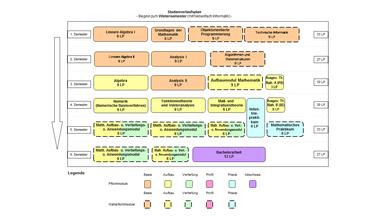 Abbildung: Grafische Darstellung des Studienverlaufs des Bachelorstudiengangs Mathematik für Beginn im Wintersemester und mit dem Nebenfach Informatik. Folgende Module werden für die verschiedenen Semester empfohlen: 1. Semester: Lineare Algebra I (9 LP), Grundlagen der Mathematik (6 LP), Objektorientierte Programmierung (9 LP) und Technische Informatik (9 LP) 2. Semester: Lineare Algebra II (9 LP), Analysis I (9 LP) und Algorithmen und Datenstrukturen (9 LP) 3. Semester: Algebra (9 LP), Analysis II (9 LP), Aufbaumodul Mathematik (9 LP) und Ausgewählte Themen der Mathematik A (