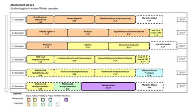 Abbildung: Grafische Darstellung des Studienverlaufs des Bachelorstudiengangs Mathematik für Beginn im Wintersemester. Folgende Module werden für die verschiedenen Semester empfohlen: 1. Semester: Lineare Algebra I (9 LP), Grundlagen der Mathematik (6 LP), Objektorientierte Programmierung (9 LP) und Nebenfachmodul (6 LP) 2. Semester: Lineare Algebra II (9 LP), Analysis I (9 LP), Nebenfachmodul (6 LP) und Nebenfachmodul (6 LP) 3. Semester: Algebra (9 LP), Analysis II (9 LP), Aufbaumodul Mathematik (9 LP) und Ausgewählte Themen der Mathematik A (