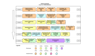 Abbildung: Grafische Darstellung des Studienverlaufs des Bachelorstudiengangs Wirtschaftsinformatik. Folgende Module werden für die verschiedenen Semester empfohlen: 1. Semester: Objektorientierte Programmierung (9 LP), Basismodul BWL (6 LP), Basismodul BWL (6 LP) und Grundlagen der linearen Algebra (9 LP) 2. Semester: Algorithmen und Datenstrukturen (9 LP), Programmierpraktikum (6 LP), Wirtschaftsinformatik Wahlpflichtmodul (6 LP) und Grundlagen der Analysis (9 LP) 3. Semester: Lineare Optimierung (9 LP), Softwaretechnik (9 LP),  BWL-Vertiefungsmodul oder Wirtschaftsinformatik Wahlpflichtmodul (6 LP) und Basismodul BWL (9 LP) 4. Semester: Datenbanksysteme (9 LP), Systemsoftware und Rechnerkommunikation (9 LP), Software-Praktikum Wirtschaftsinformatik (6 LP), Ausgewählte Themen der Wirtschaftsinformatik (