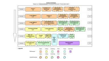 Abbildung: Grafische Darstellung des Studienverlaufs des Bachelorstudiengangs Wirtschaftsmathematik  für Beginn im Sommersemester und Schwerpunkt Finanzmathematik/Stochastik. Folgende Module werden für die verschiedenen Semester empfohlen: 1. Semester: Analysis I (9 LP), Grundlagen der Mathematik (6 LP), Basismodul Wirtschaftswissenschaften (6 LP) und Deklarative Programmierung (9 LP) 2. Semester: Lineare Algebra I (9 LP), Analysis II (9 LP), Basismodul Wirtschaftswissenschaften (6 LP) und Basismodul Wirtschaftswissenschaften (6 LP) 3. Semester: Lineare Algebra II (9 LP), Systemsoftware und Rechnerkommunikation (9 LP), Vertiefungsmodul Wirtschaftswissenschaften (6 LP) und Vertiefungsmodul Wirtschaftswissenschaften (6 LP) 4. Semester: Elementare Stochastik (9 LP), Lineare Optimierung (9 LP), Ausgewählte Themen der Wirtschaftsmathematik A (