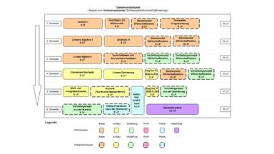 Abbildung: Grafische Darstellung des Studienverlaufs des Bachelorstudiengangs Wirtschaftsmathematik  für Beginn im Sommersemester und Schwerpunkt Numerik/Optimierung. Folgende Module werden für die verschiedenen Semester empfohlen: 1. Semester: Analysis I (9 LP), Grundlagen der Mathematik (6 LP), Basismodul Wirtschaftswissenschaften (6 LP) und Deklarative Programmierung (9 LP)  2. Semester: Lineare Algebra I (9 LP), Analysis II (9 LP), Basismodul Wirtschaftswissenschaften (6 LP) und Basismodul Wirtschaftswissenschaften (6 LP) 3. Semester: Lineare Algebra II (9 LP), Systemsoftware und Rechnerkommunikation (9 LP), Vertiefungsmodul Wirtschaftswissenschaften (6 LP) und Vertiefungsmodul Wirtschaftswissenschaften (6 LP)  4. Semester: Elementare Stochastik (9 LP), Lineare Optimierung (9 LP), Ausgewählte Themen der Wirtschaftsmathematik A (