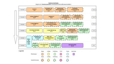 Abbildung: Grafische Darstellung des Studienverlaufs des Bachelorstudiengangs Wirtschaftsmathematik  für Beginn im Sommersemester und Schwerpunkt in Wirtschaftswissenschaften. Folgende Module werden für die verschiedenen Semester empfohlen: 1. Semester: Analysis I (9 LP), Grundlagen der Mathematik (6 LP), Basismodul Wirtschaftswissenschaften (6 LP) und Deklarative Programmierung (9 LP)  2. Semester: Lineare Algebra I (9 LP), Analysis II (9 LP), Basismodul Wirtschaftswissenschaften (6 LP) und Basismodul Wirtschaftswissenschaften (6 LP) 3. Semester: Lineare Algebra II (9 LP), Systemsoftware und Rechnerkommunikation (9 LP), Vertiefungsmodul Wirtschaftswissenschaften (6 LP) und Vertiefungsmodul Wirtschaftswissenschaften (6 LP)  4. Semester: Elementare Stochastik (9 LP), Lineare Optimierung (9 LP), Ausgewählte Themen der Wirtschaftsmathematik A (