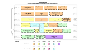 Abbildung: Grafische Darstellung des Studienverlaufs des Bachelorstudiengangs Wirtschaftsmathematik für Beginn im Wintersemester und Schwerpunkt Finanzmathematik/Stochastik. Folgende Module werden für die verschiedenen Semester empfohlen: 1. Semester: Lineare Algebra I (9 LP), Grundlagen der Mathematik (6 LP), Objektorientierte Programmierung (9 LP) und Basismodul Wirtschaftswissenschaften (6 LP) 2. Semester: Lineare Algebra II (9 LP), Analysis I (9 LP), Systemsoftware und Rechnerkommunikation (9 LP) 3. Semester: Elementare Stochastik (9 LP), Analysis II (9 LP), Lineare Optimierung (9 LP) und Basismodul Wirtschaftswissenschaften (6 LP) 4. Semester: Maß- und Integrationstheorie (6 LP), Praktikum zur Stochastik (6 LP), Ausgewählte Themen der Wirtschaftsmathematik A (