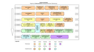 Abbildung: Grafische Darstellung des Studienverlaufs des Bachelorstudiengangs Wirtschaftsmathematik  für Beginn im Wintersemester und Schwerpunkt Numerik/Optimierung. Folgende Module werden für die verschiedenen Semester empfohlen: 1. Semester: Lineare Algebra I (9 LP), Grundlagen der Mathematik (6 LP), Objektorientierte Programmierung (9 LP) und Basismodul Wirtschaftswissenschaften (6 LP) 2. Semester: Lineare Algebra II (9 LP), Analysis I (9 LP), Systemsoftware und Rechnerkommunikation (9 LP) 3. Semester: Elementare Stochastik (9 LP), Analysis II (9 LP), Lineare Optimierung (9 LP) und Basismodul Wirtschaftswissenschaften (6 LP) 4. Semester: Numerik (9 LP), Ausgewählte Themen der Wirtschaftsmathematik A (