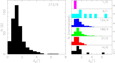 Positional error distribution, corrected for the 6' offset in α, for the 382 entries in Manuscript, after excluding two star clusters and three repeated entries, for all magnitudes, and for each magnitude separately. The numbers in each frame indicate the number of entries with errors smaller / larger than the frame limit of 8′.