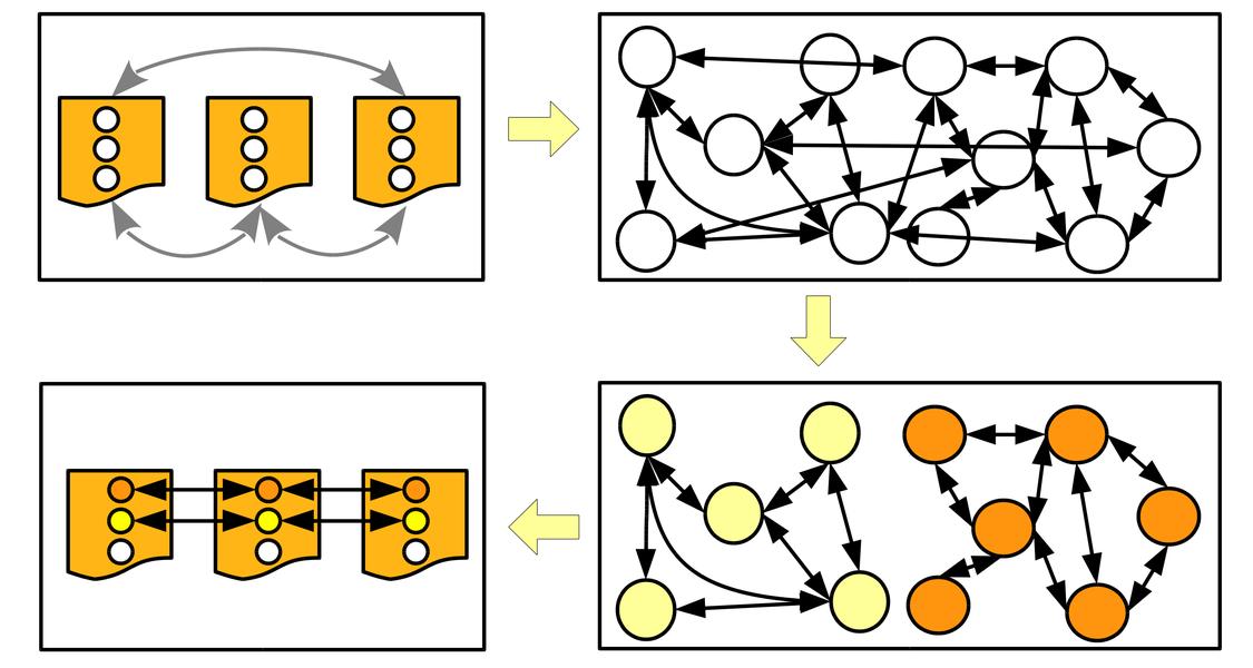 Proteinortho Clustering Visualisierung