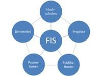FIS_Logo_groß