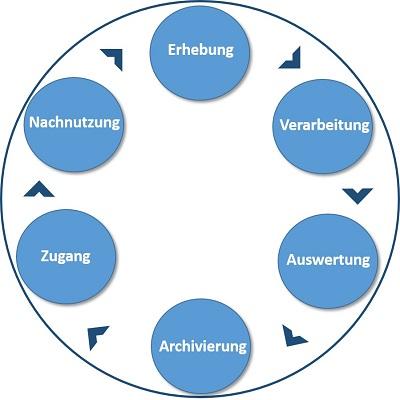 Abb. 1: Forschungsdatenlebenszyklus
