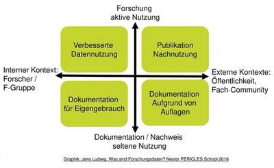 Abb. 2: Ziele, die mit FDM verfolgt werden können