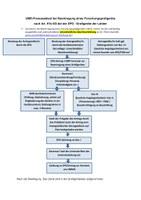 Grafische Darstellung der Beantragung eines Forschungsgroßgerätes. Erläuterung folgt nach der Grafik.