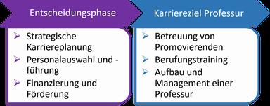 ProgrammablaufKarriereentwicklung.png