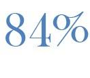 77 Prozent