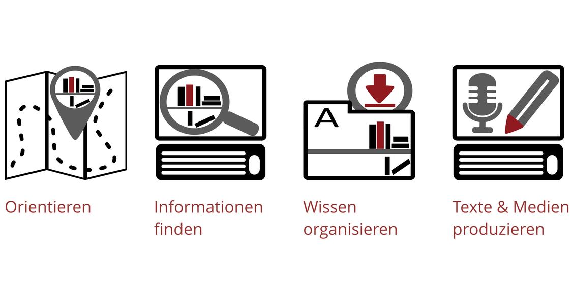 Orientieren, Informationen finden, Wissen organisieren, Texte und Medien produzieren
