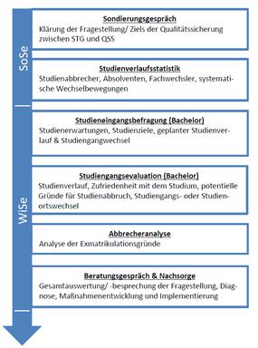 studiendauer_erfolg.PNG