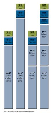Die Grafik zeigt vier Balken, die die unterschiedlichen Studiengangvarianten abbilden: 1. 6-semestriger Monostudiengang (150 LP fachliche Inhalte + 18 LP überfachliche und Schlüsselkompetenzen + 12 LP Bachelorarbeit), 2. 8-semestriger Monostudiengang (210 LP fachliche Inhalte + 18 LP überfachliche und Schlüsselkompetenzen + 12 LP Bachelorarbeit) 3. 6-semestrige Hauptfach-Nebenfach-Kombination (102 LP Hauptfach + 48 LP Nebenfach + 18 LP überfachliche und Schlüsselkompetenzen + 12 LP Bachelorarbeit) 4. 8-semestrige Hauptfach-Nebenfach-Kombination (102 LP Hauptfach + 48 LP Nebenfach + 48 LP Nebenfach + 12 LP Interdisziplinarität + 18 LP überfachliche und Schlüsselkompetenzen + 12 LP Bachelorarbeit)