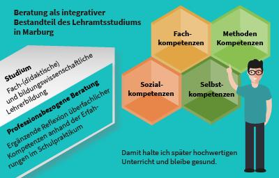 Überfachliche Kompetenzen lassen sich in die vier Bereiche Fachkompetenz, Methodenkompetenz, Sozialkompetenz und Selbstkompetenz einordnen.