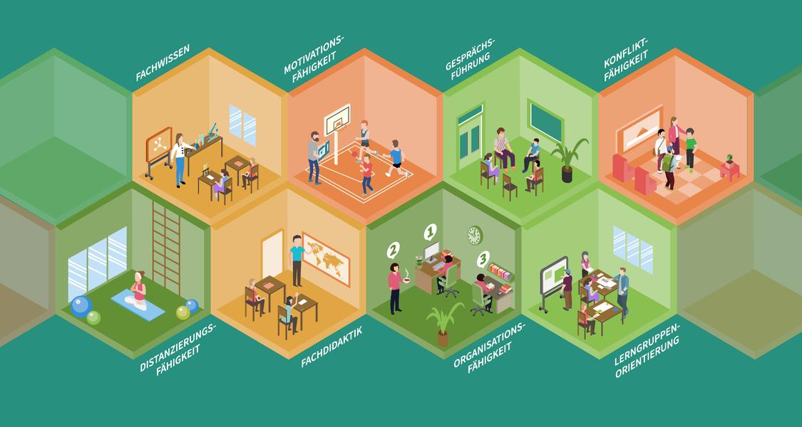 Beispiele für notwendige Kompetenzen im Lehrerberuf sind Fachwissen, Motivationsfähigkeit, Gesprächsführung, Konfliktfähigkeit, Distanzierungsfähigkeit, Fachdidaktik, Organisationsfähigkeit und Lerngruppenorientierung.