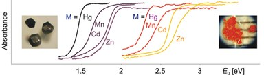 Here, you see some UV-VIS spectra of ternary compounds, differing in the transition metal element.