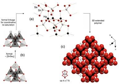 Scheme for the linkage of small tin selenium supertetrahedron fragments via transition metal cation