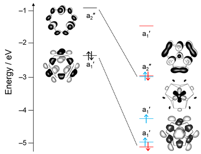 Here, you see selected molecular orbitals and corresponding energy levels of [U@Bi12]3–.