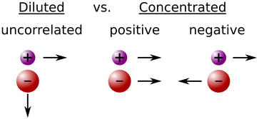 Possible overall ionic correlations in diluted and concentrated electrolytes.