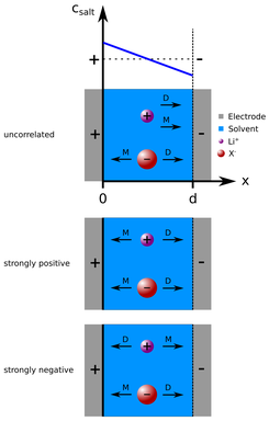 Different correlations of anions and cations influencing the ions' motion of migration and diffusion, respectively.
