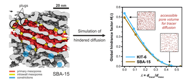 Reconstructions of ordered SBA and KIT materials for simulations of hindered diffusion.
