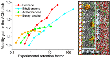 Mobility gain in the ACN ditch as function of the retention factor for various analytes obtained by molecular dynamics simulations.